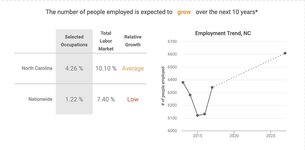 The average salary in North Carolina for graduates of this program is $79,812 (as of 2018). This average salary is above the living wage for North Carolina