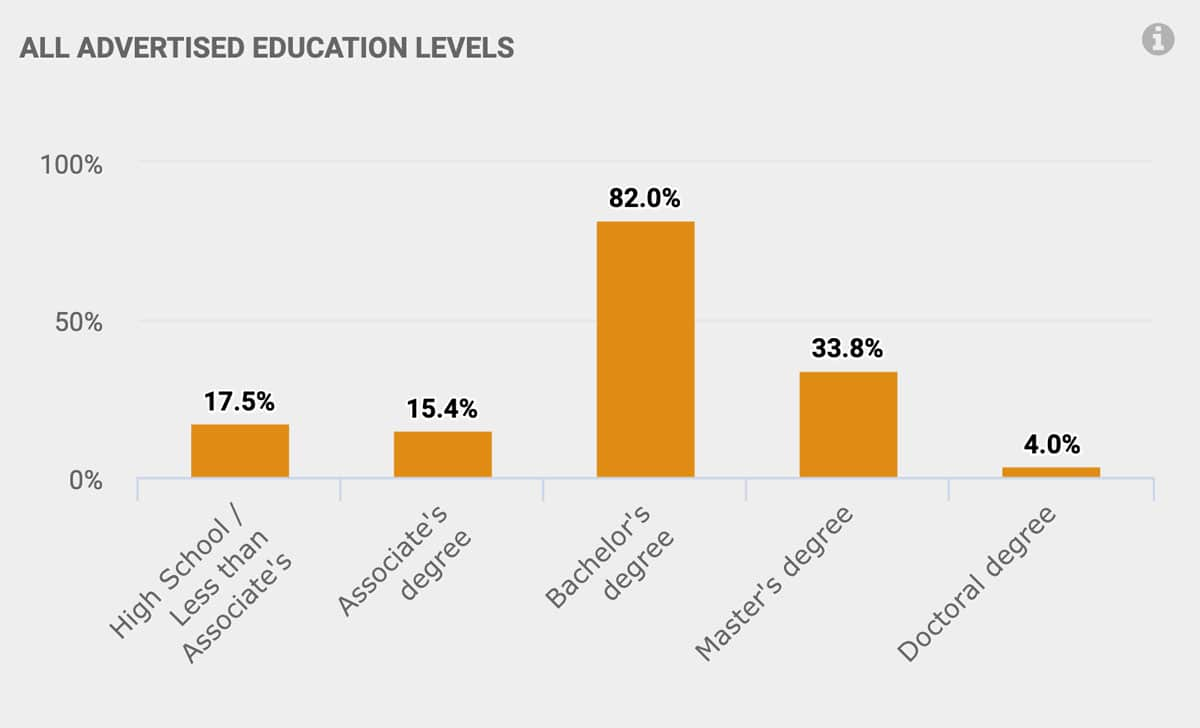 All advertised education levels: Associates Degree: 15.4% Bachelor's Degree: 82% Master's Degree: 33.8% Doctoral Degree: 4%