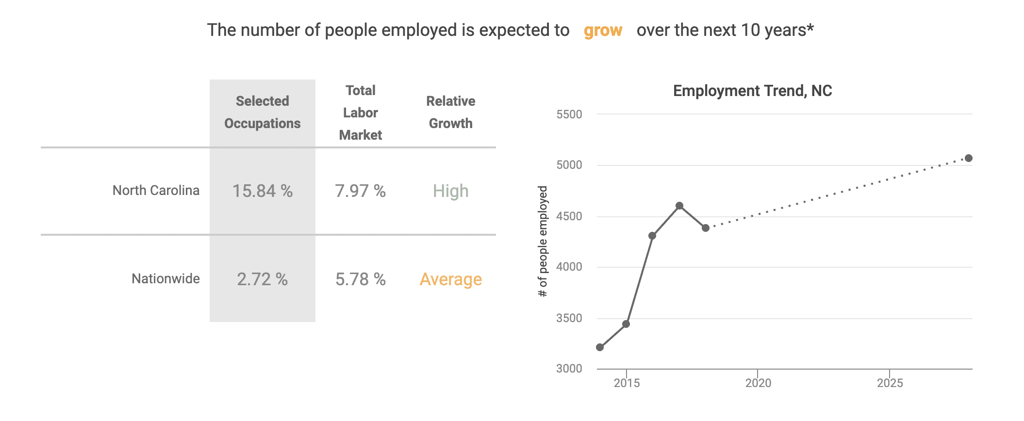 the number of people employed in this field is expected to grow in the next 10 years.