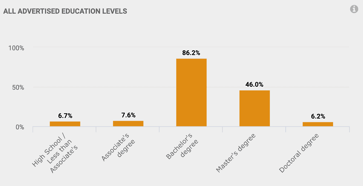 All advertised education levels: High School: 6.7% Associates Degree: 7.6% Bachelor's Degree: 86.2% Master's Degree: 46.0% Doctoral Degree: 6.2%
