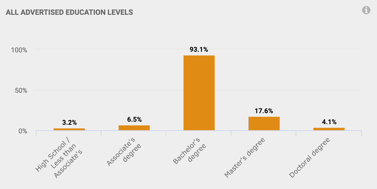 All advertised education levels: High School: 3.2% Associates Degree: 6.5% Bachelor's Degree: 93.1% Master's Degree: 17.6% Doctoral Degree: 4.1%