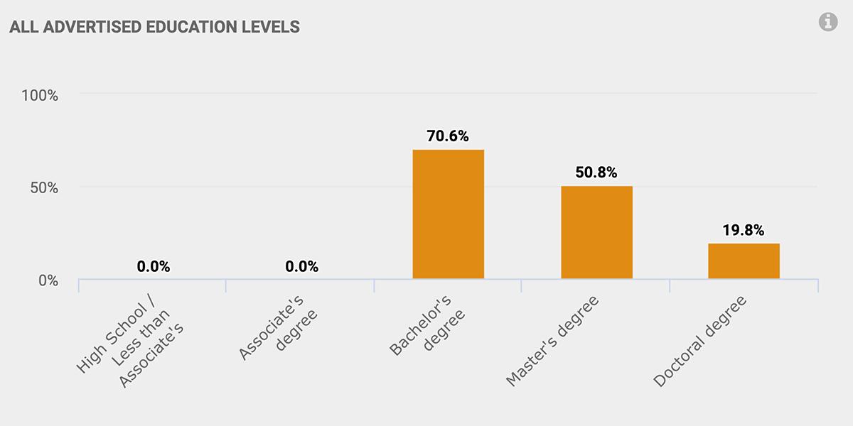 Bachelor's Degree: 70.6% Master's Degree: 50.8% Doctoral Degree: 19.8%