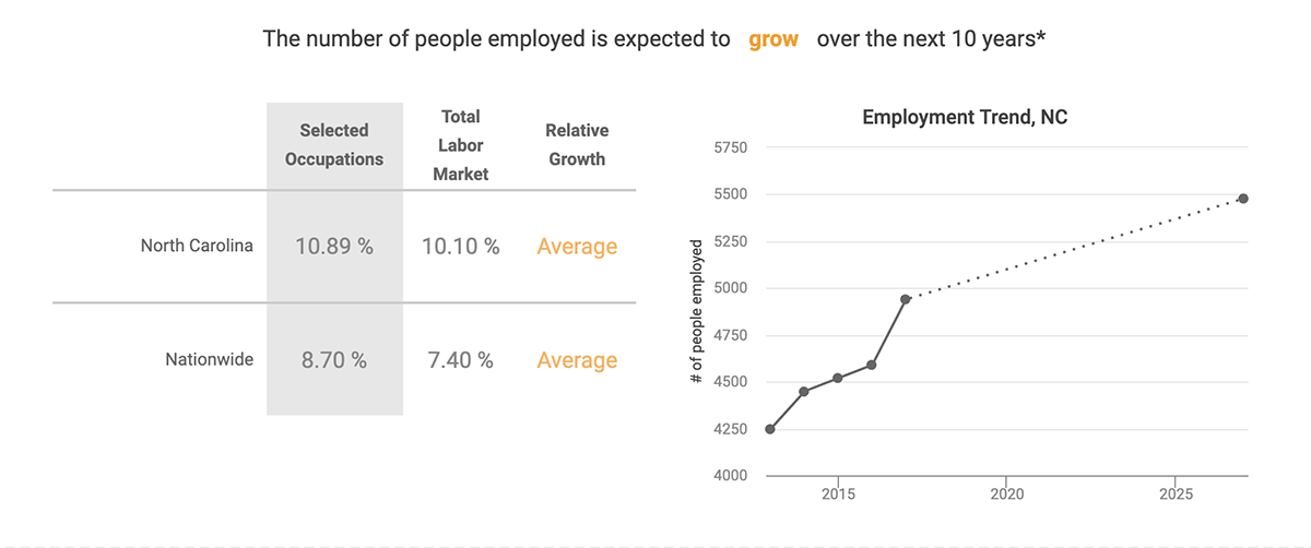 The number of people employed in this field is expected to grow over the next 10 years.