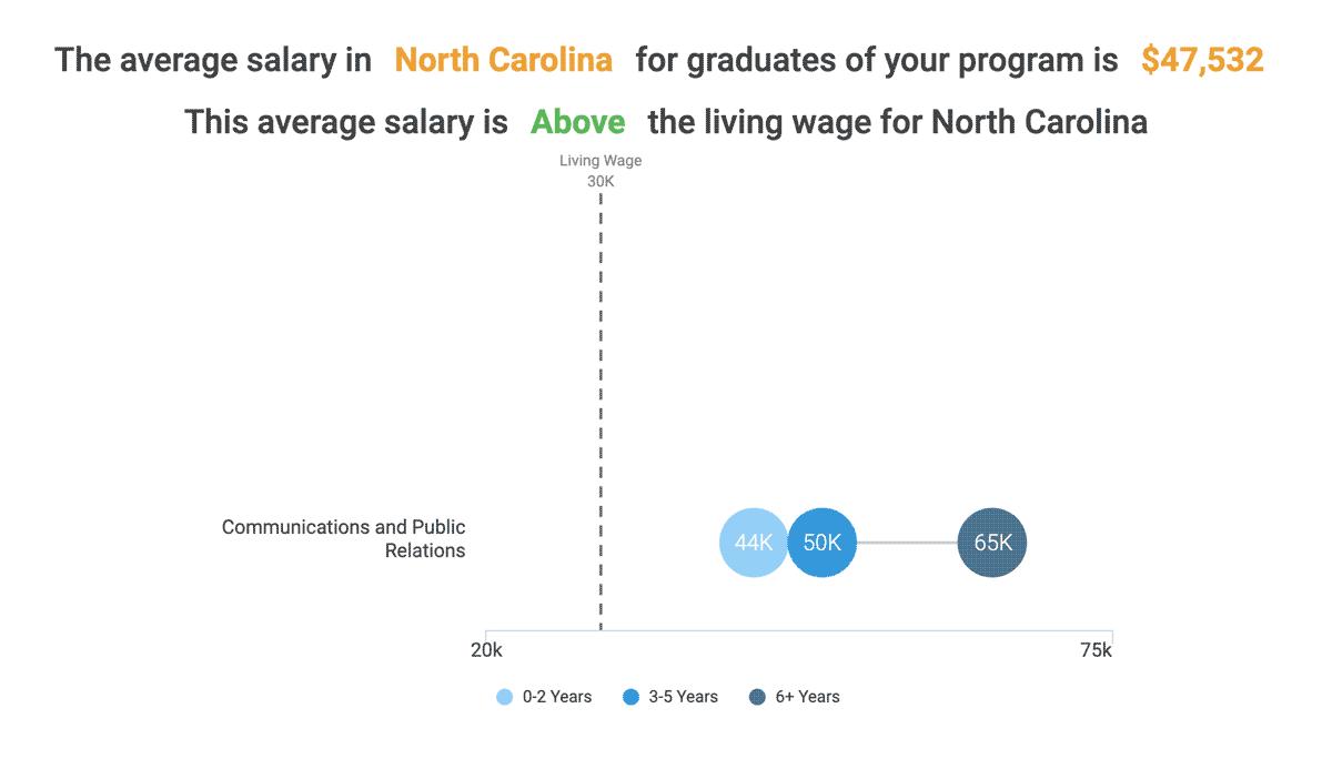 The average salary in North Carolina for graduates of this program is $47,532 (as of 2018). This average salary is above the living wage for North Carolina
