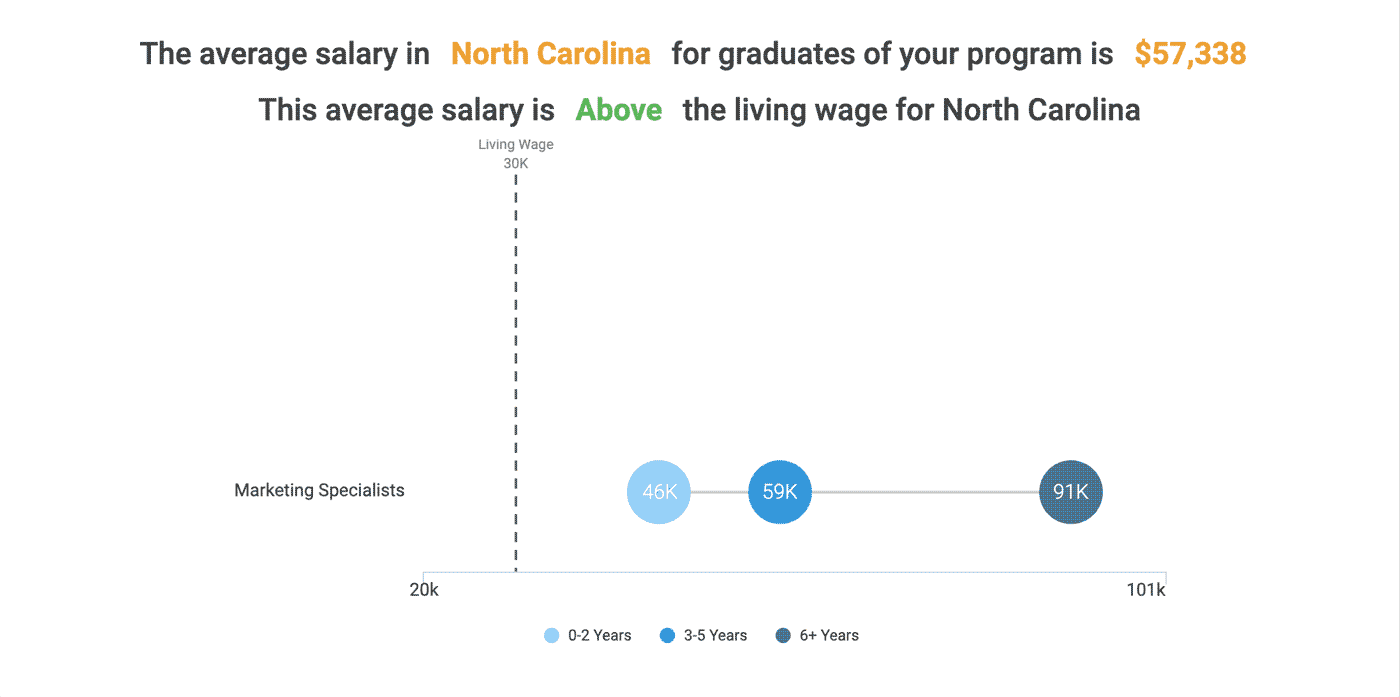 The average salary in North Carolina for graduates of this program is $57,338 (as of 2018). This average salary is above the living wage for North Carolina