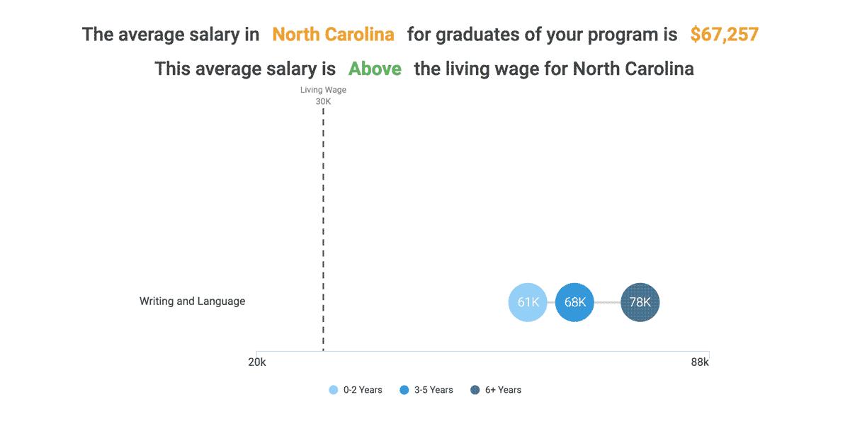 The average salary in North Carolina for graduates of this program is $67,257 (as of 2018). This average salary is above the living wage for North Carolina